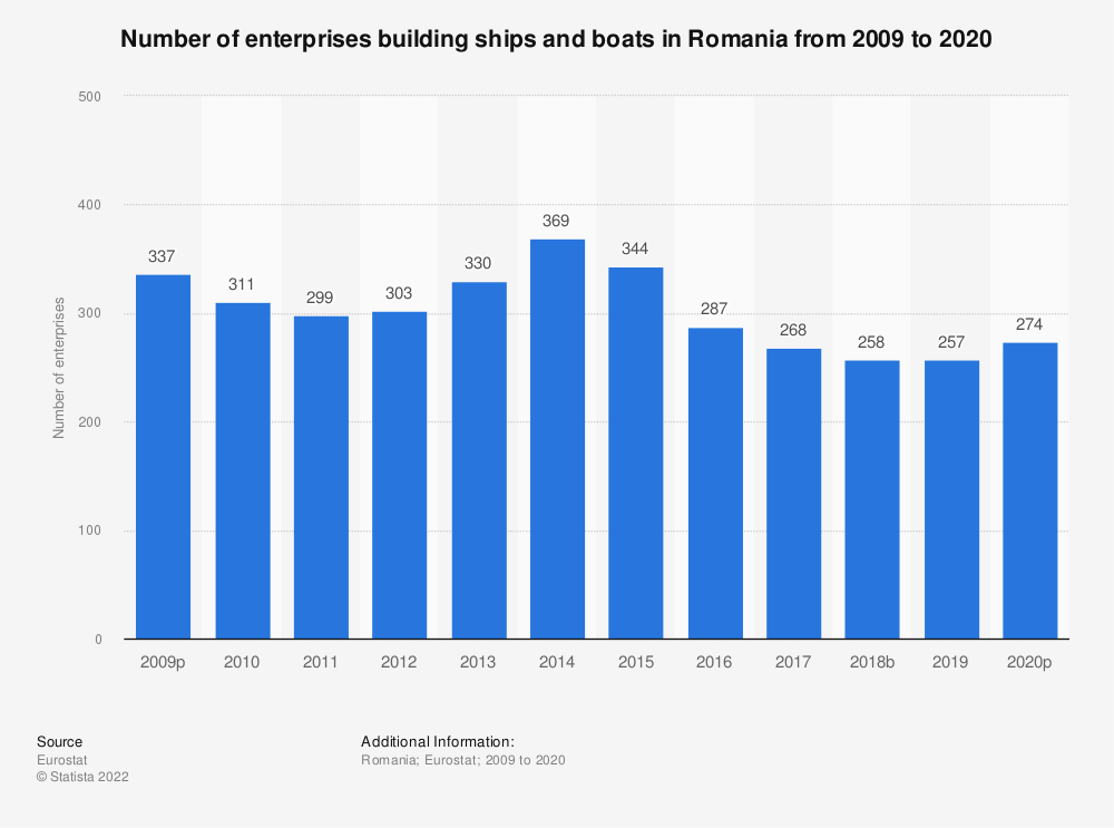Statistic: Number of enterprises building ships and boats in Romania from 2008 to 2018 | Statista