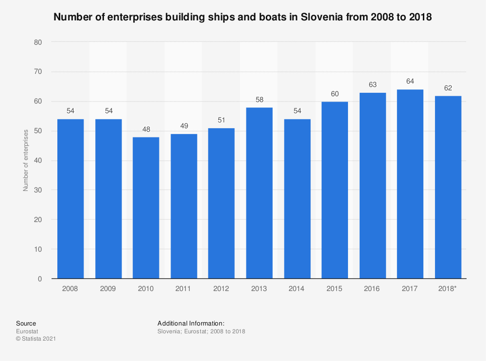 Statistic: Number of enterprises building ships and boats in Slovenia from 2008 to 2018 | Statista