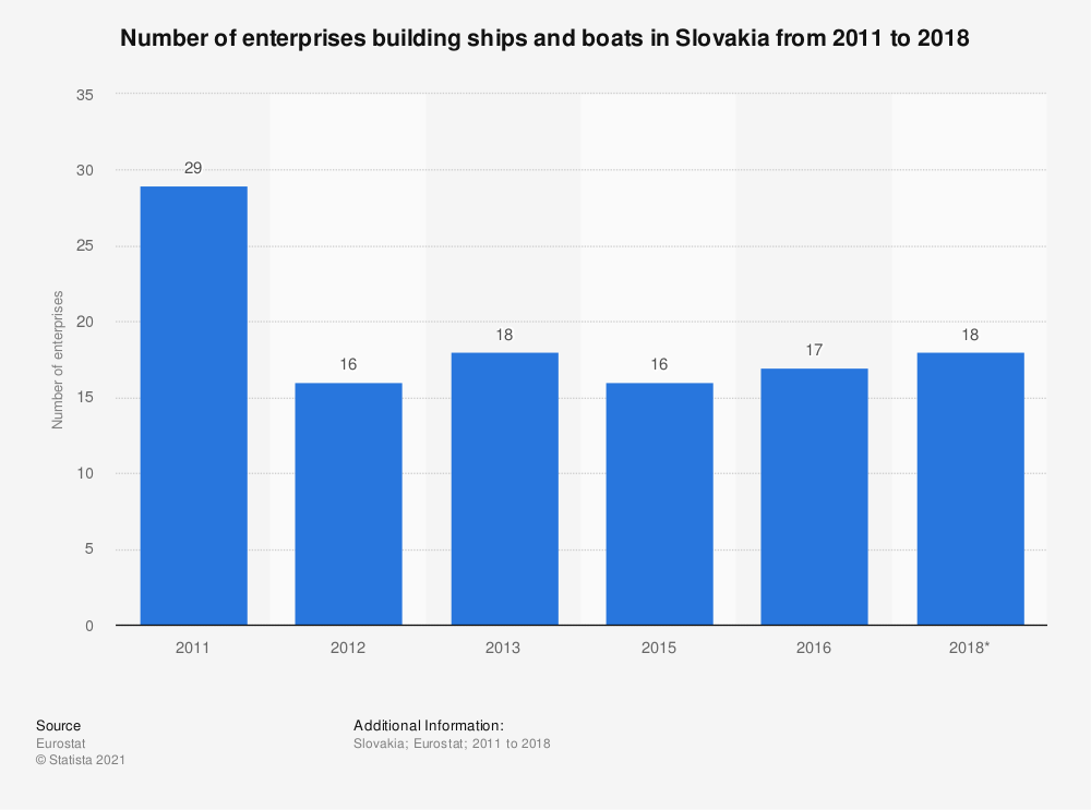Statistic: Number of enterprises building ships and boats in Slovakia from 2011 to 2015 | Statista