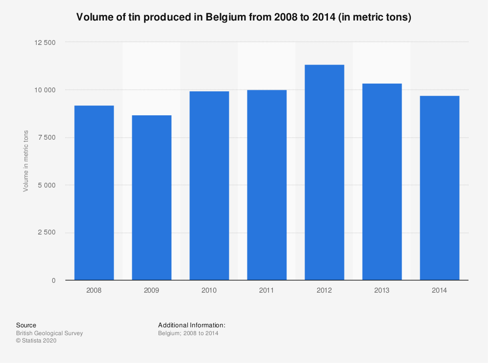 Statistic: Volume of tin produced in Belgium from 2008 to 2014 (in metric tons) | Statista