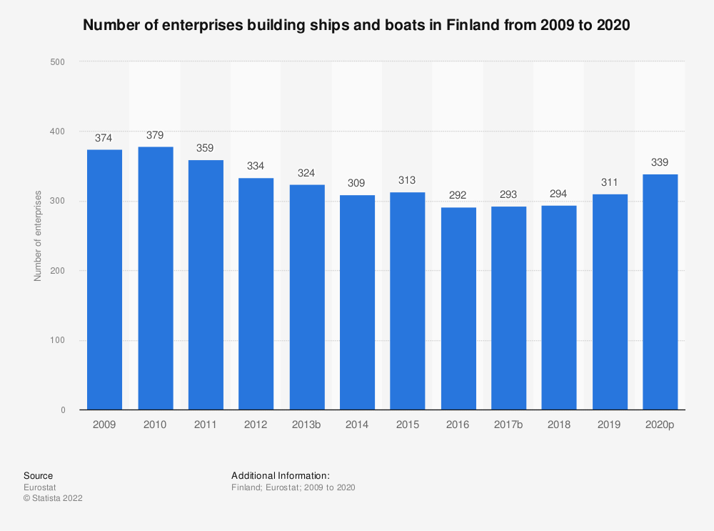 Statistic: Number of enterprises building ships and boats in Finland from 2008 to 2018 | Statista