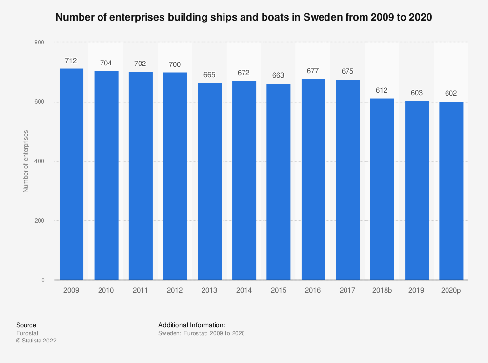 Statistic: Number of enterprises building ships and boats in Sweden from 2008 to 2016 | Statista