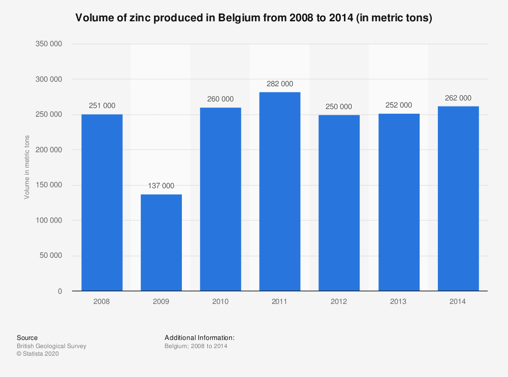 Statistic: Volume of zinc produced in Belgium from 2008 to 2014 (in metric tons) | Statista