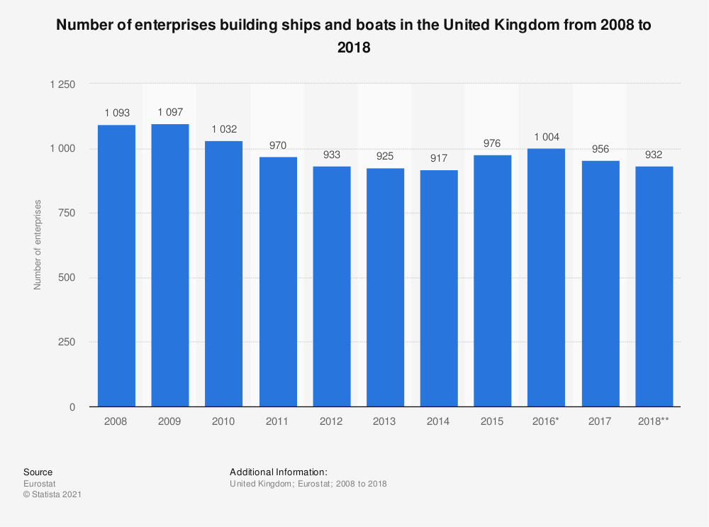 Statistic: Number of enterprises building ships and boats in the United Kingdom from 2008 to 2016 | Statista