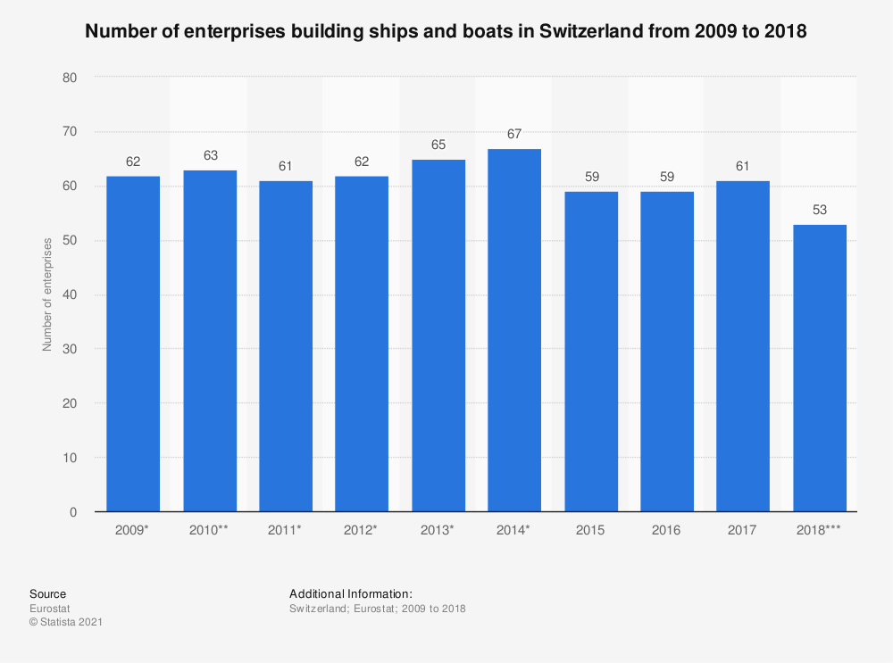 Statistic: Number of enterprises building ships and boats in Switzerland from 2009 to 2018 | Statista