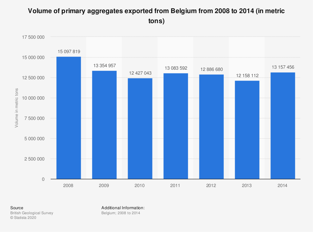 Statistic: Volume of primary aggregates exported from Belgium from 2008 to 2014 (in metric tons) | Statista