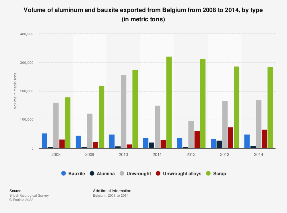 Statistic: Volume of aluminum and bauxite exported from Belgium from 2008 to 2014, by type (in metric tons) | Statista