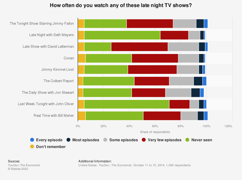 Statistic: How often do you watch any of these late night TV shows? | Statista