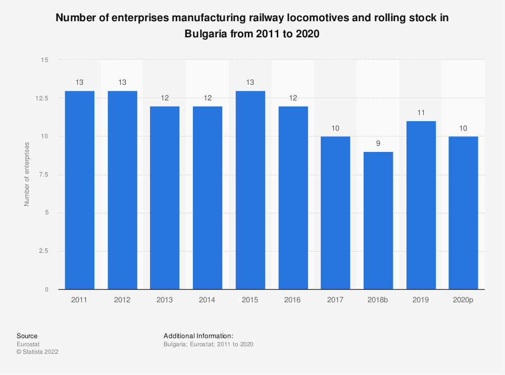 Statistic: Number of enterprises manufacturing railway locomotives and rolling stock in Bulgaria from 2008 to 2016 | Statista