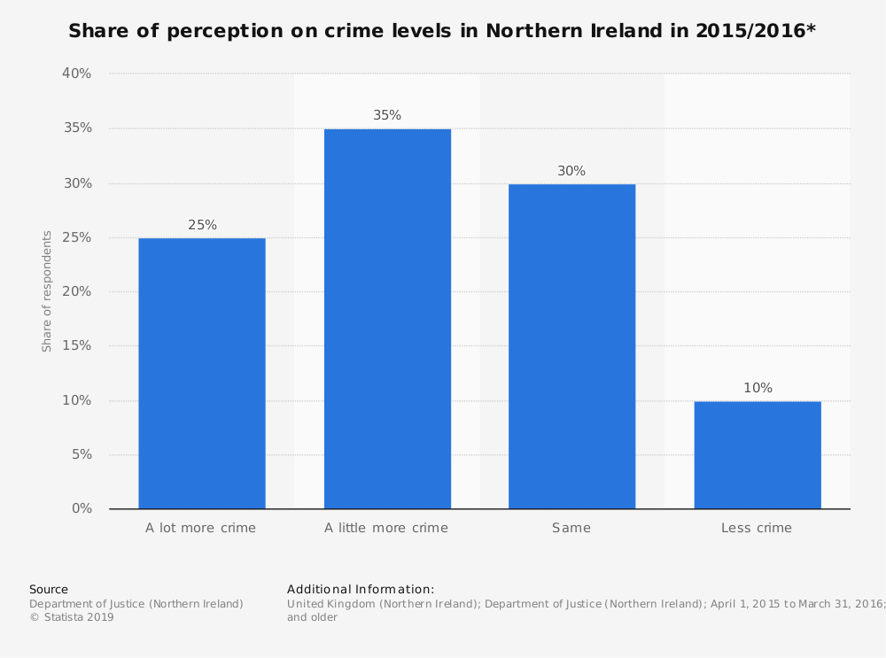 Statistic: Share of perception on crime levels in Northern Ireland in 2015/2016* | Statista