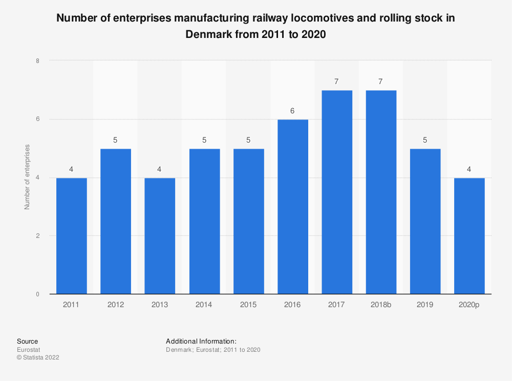 Statistic: Number of enterprises manufacturing railway locomotives and rolling stock in Denmark from 2008 to 2016 | Statista