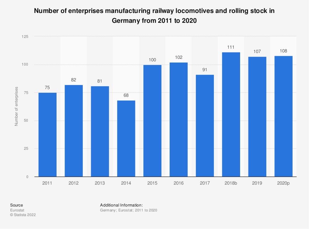 Statistic: Number of enterprises manufacturing railway locomotives and rolling stock in Germany from 2008 to 2016 | Statista