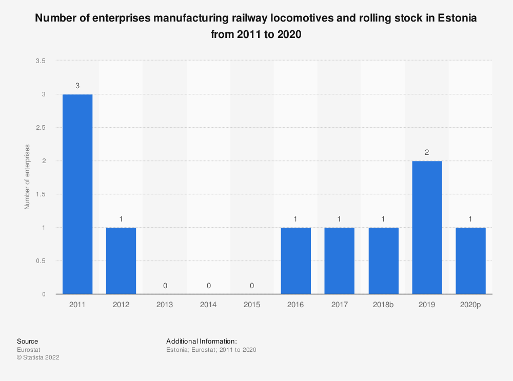 Statistic: Number of enterprises manufacturing railway locomotives and rolling stock in Estonia from 2008 to 2016 | Statista