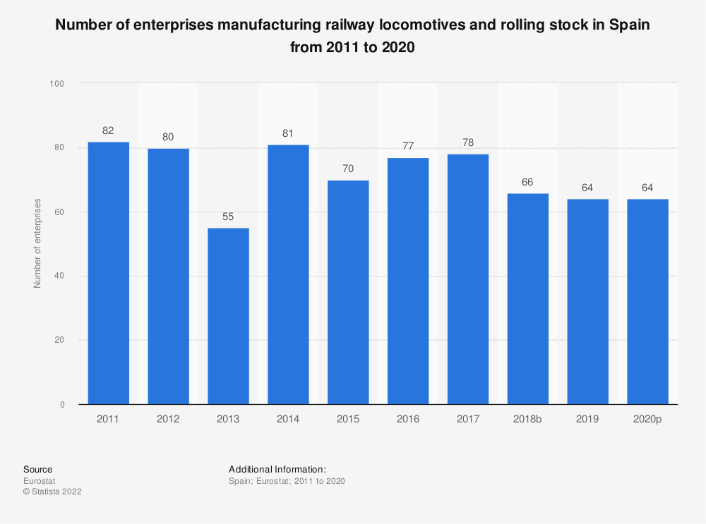 Statistic: Number of enterprises manufacturing railway locomotives and rolling stock in Spain from 2008 to 2016 | Statista