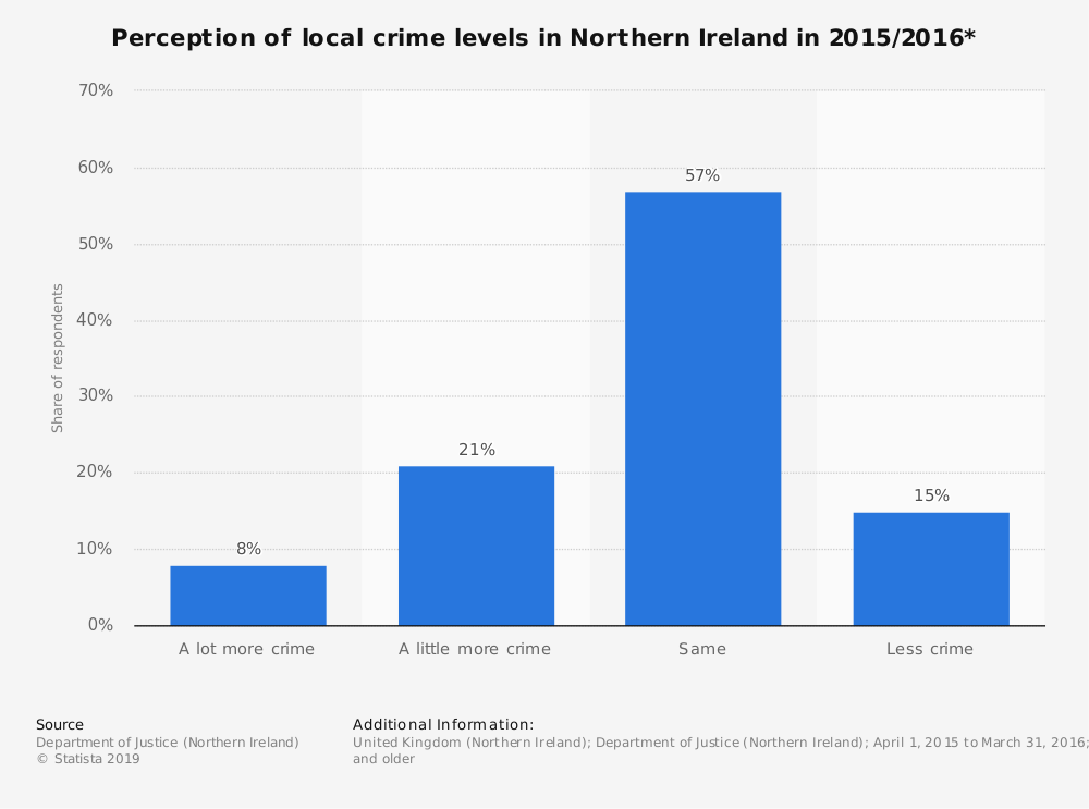 Statistic: Perception of local crime levels in Northern Ireland in 2015/2016* | Statista