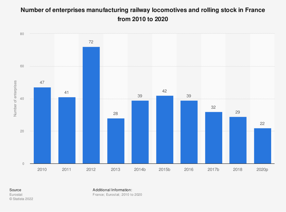 Statistic: Number of enterprises manufacturing railway locomotives and rolling stock in France from 2008 to 2016 | Statista