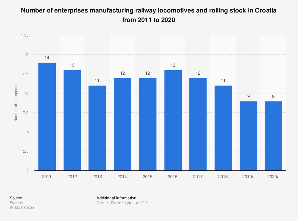 Statistic: Number of enterprises manufacturing railway locomotives and rolling stock in Croatia from 2008 to 2016   Statista