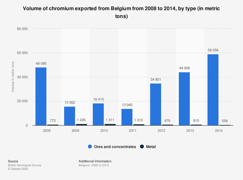 Statistic: Volume of chromium exported from Belgium from 2008 to 2014, by type (in metric tons) | Statista