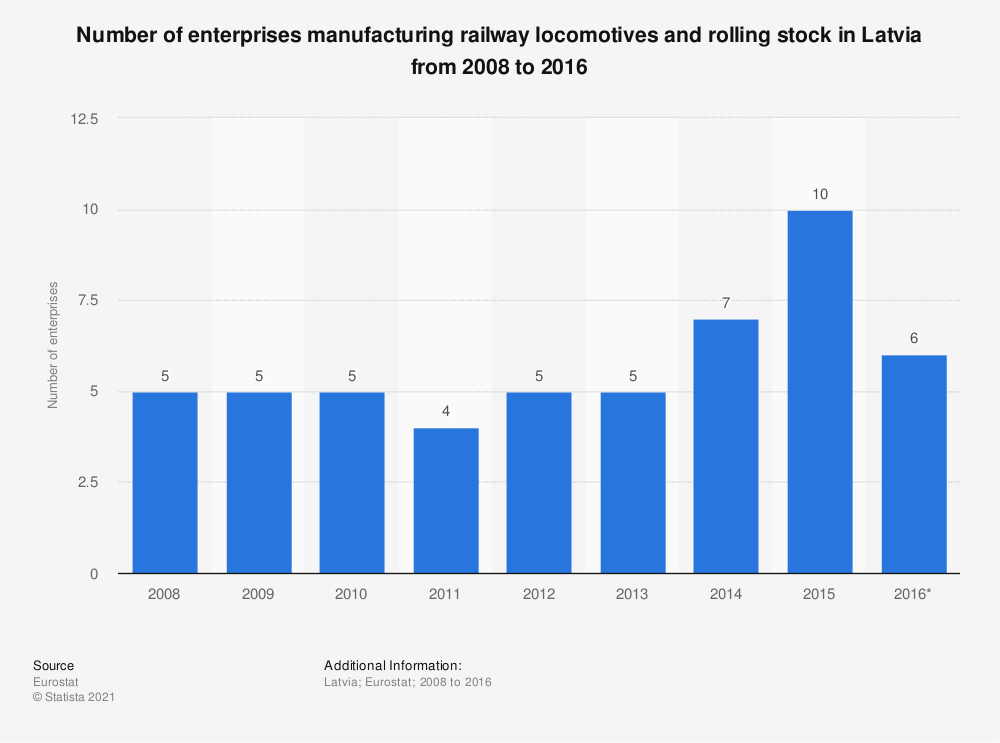 Statistic: Number of enterprises manufacturing railway locomotives and rolling stock in Latvia from 2008 to 2016 | Statista