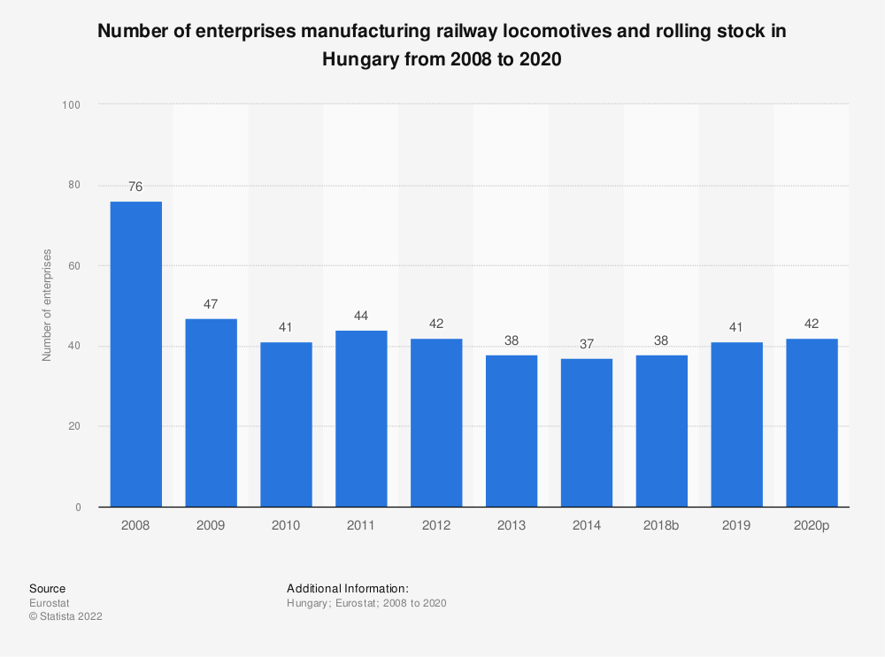 Statistic: Number of enterprises manufacturing railway locomotives and rolling stock in Hungary from 2008 to 2016 | Statista