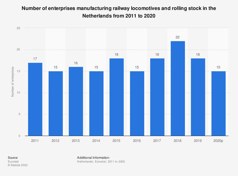 Statistic: Number of enterprises manufacturing railway locomotives and rolling stock in the Netherlands from 2008 to 2016 | Statista