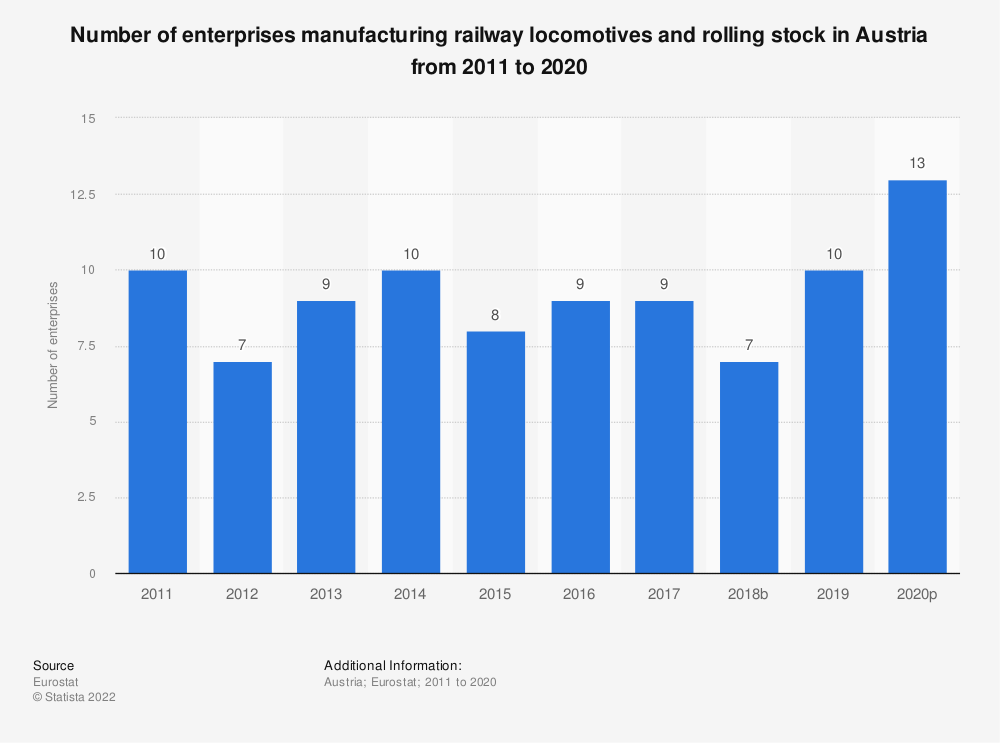 Statistic: Number of enterprises manufacturing railway locomotives and rolling stock in Austria from 2008 to 2016 | Statista