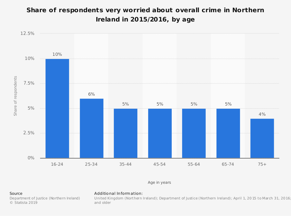 Statistic: Share of respondents very worried about overall crime in Northern Ireland in 2015/2016, by age | Statista