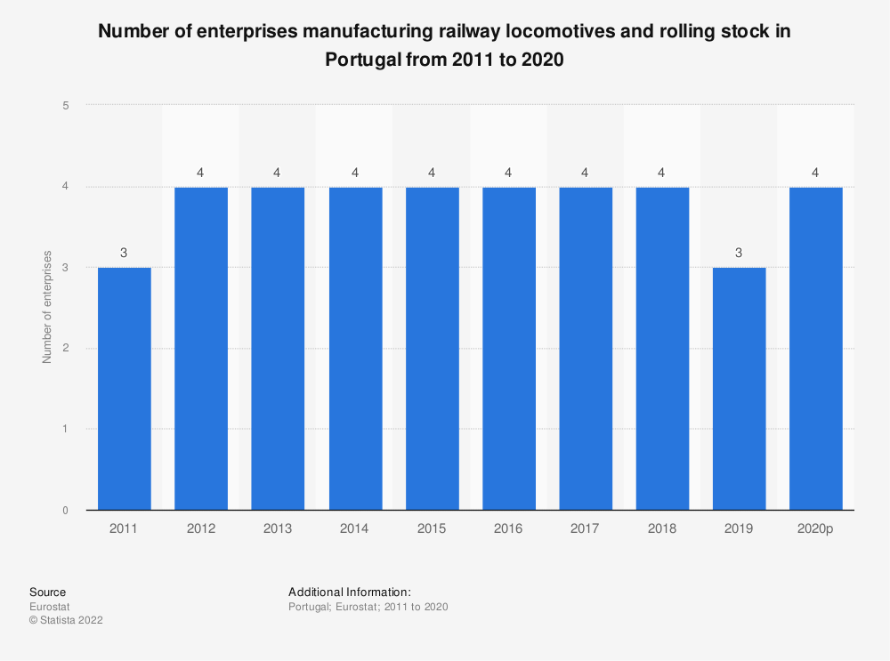 Statistic: Number of enterprises manufacturing railway locomotives and rolling stock in Portugal from 2008 to 2016 | Statista