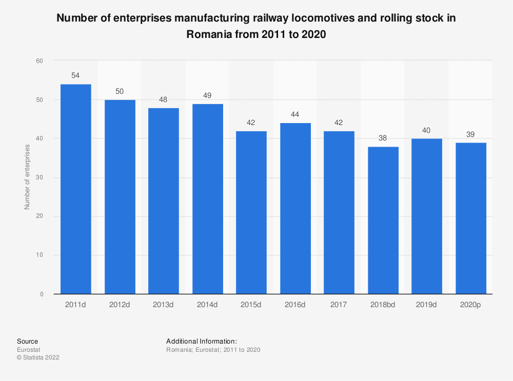 Statistic: Number of enterprises manufacturing railway locomotives and rolling stock in Romania from 2008 to 2016 | Statista