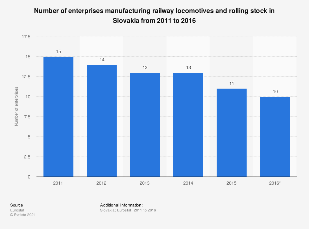 Statistic: Number of enterprises manufacturing railway locomotives and rolling stock in Slovakia from 2011 to 2016 | Statista