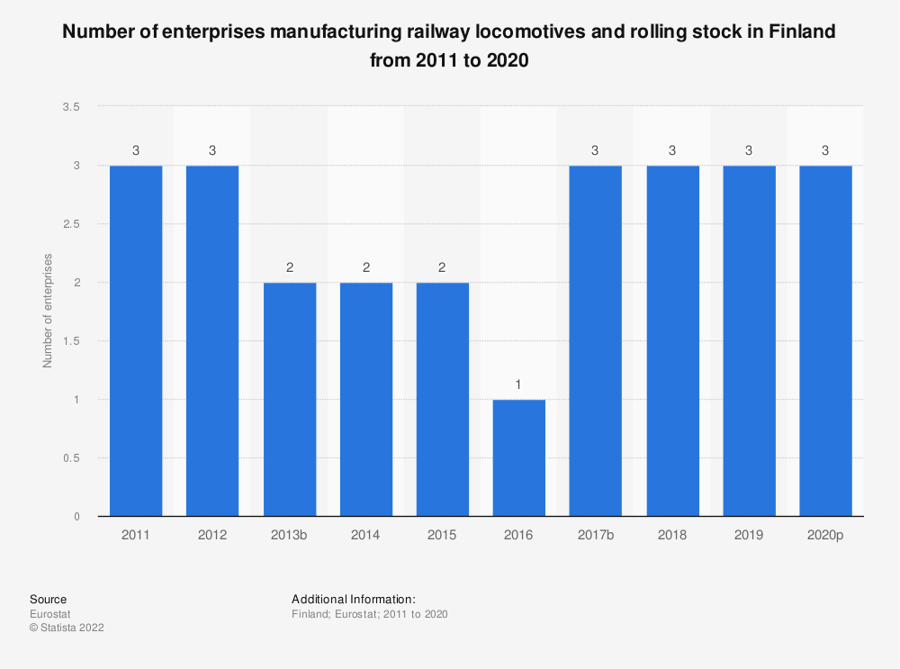 Statistic: Number of enterprises manufacturing railway locomotives and rolling stock in Finland from 2008 to 2016 | Statista