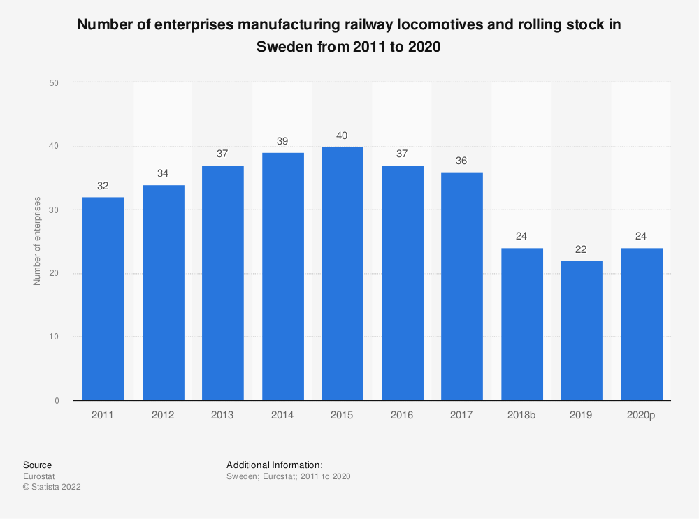 Statistic: Number of enterprises manufacturing railway locomotives and rolling stock in Sweden from 2008 to 2016 | Statista
