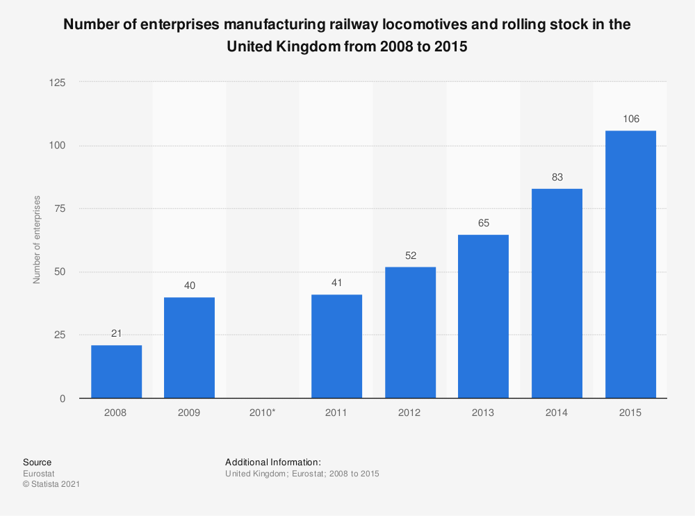 Statistic: Number of enterprises manufacturing railway locomotives and rolling stock in the United Kingdom from 2008 to 2015 | Statista