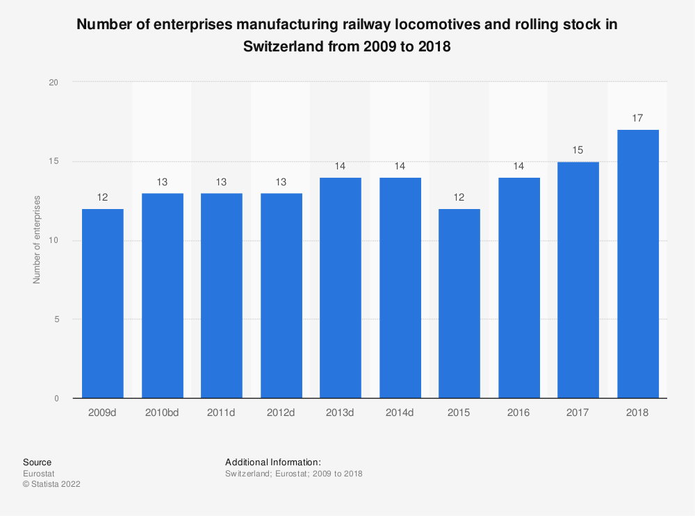 Statistic: Number of enterprises manufacturing railway locomotives and rolling stock in Switzerland from 2009 to 2016 | Statista