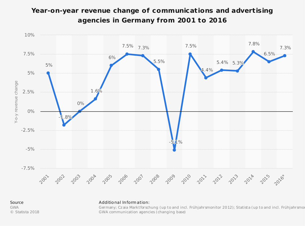 Statistic: Year-on-year revenue change of communications and advertising agencies in Germany from 2001 to 2016 | Statista