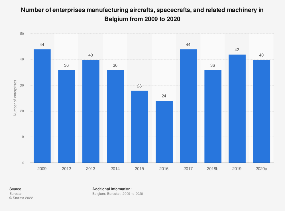 Statistic: Number of enterprises manufacturing aircrafts, spacecrafts and related machinery in Belgium from 2008 to 2015 | Statista