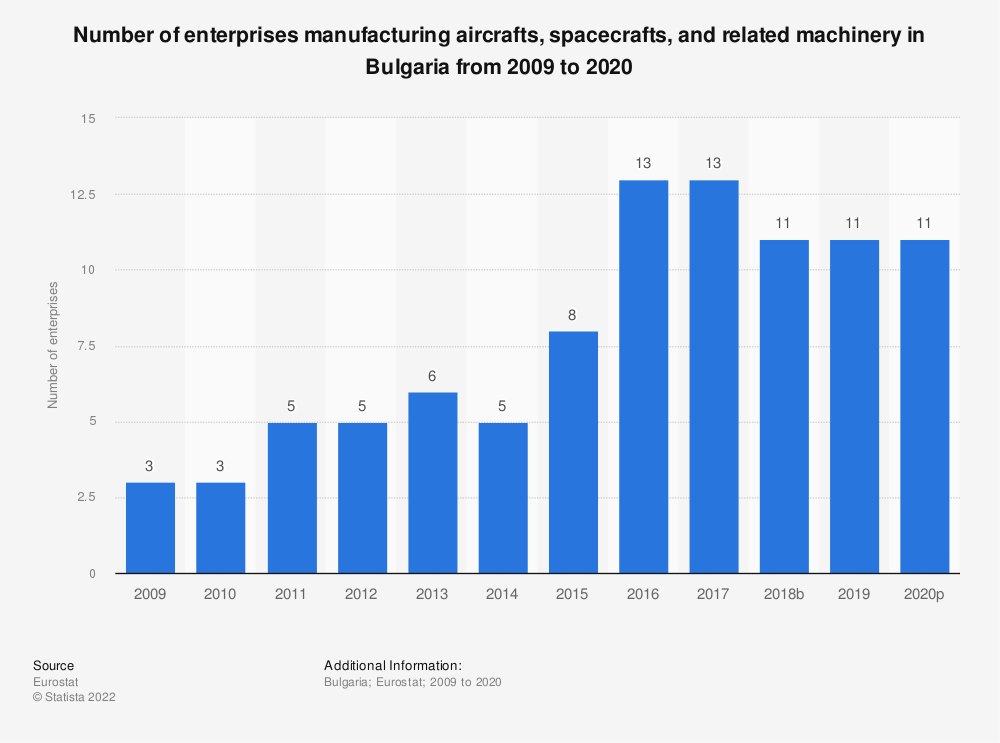 Statistic: Number of enterprises manufacturing aircrafts, spacecrafts and related machinery in Bulgaria from 2008 to 2015 | Statista