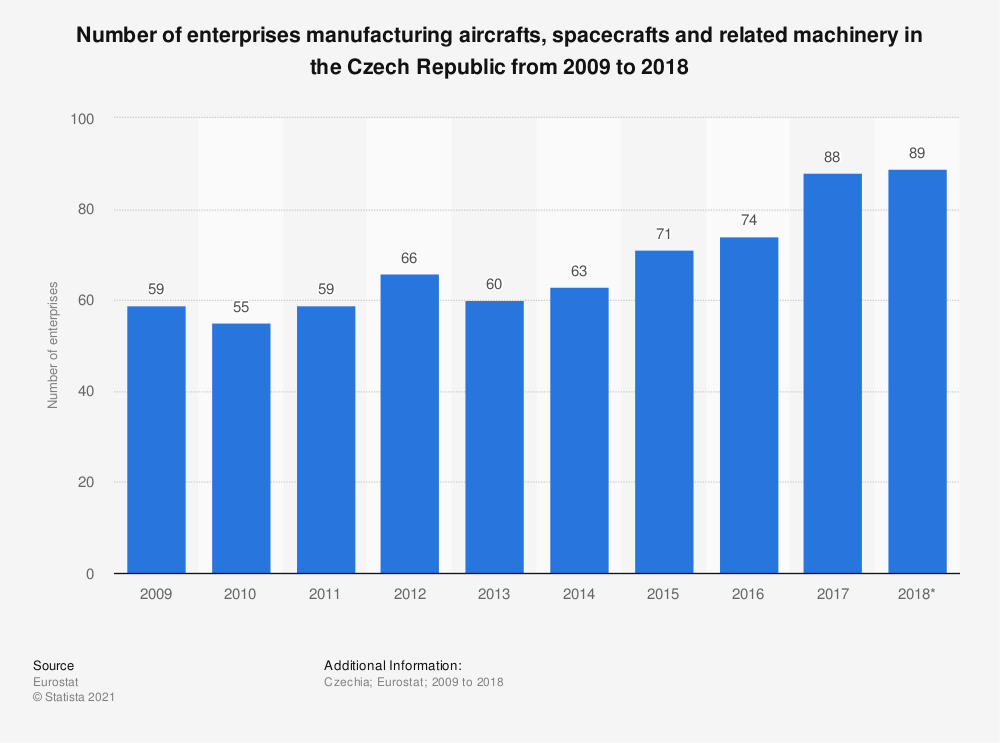 Statistic: Number of enterprises manufacturing aircrafts, spacecrafts and related machinery in the Czech Republic from 2009 to 2015   Statista