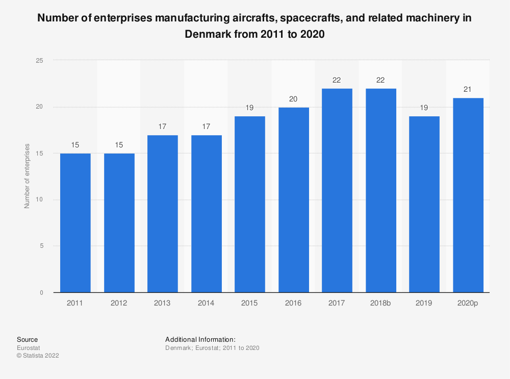 Statistic: Number of enterprises manufacturing aircrafts, spacecrafts and related machinery in Denmark from 2008 to 2015 | Statista