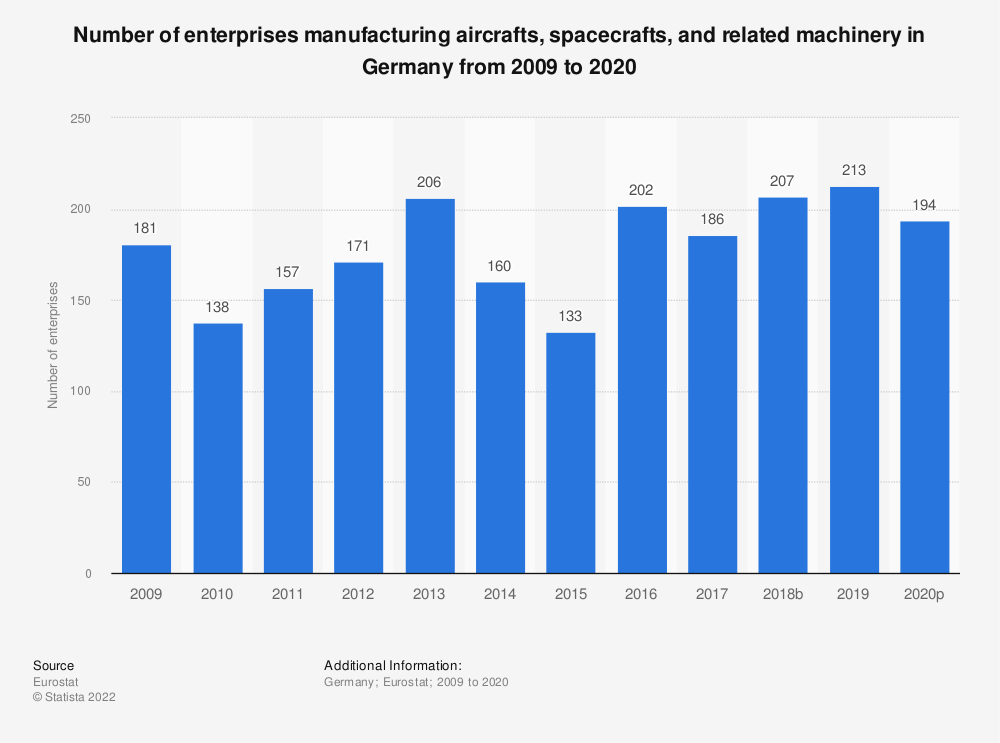 Statistic: Number of enterprises manufacturing aircrafts, spacecrafts and related machinery in Germany from 2008 to 2015 | Statista