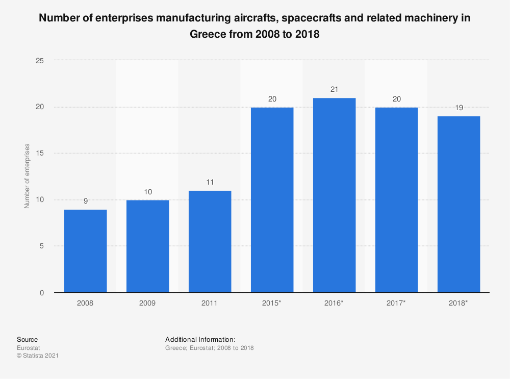 Statistic: Number of enterprises manufacturing aircrafts, spacecrafts and related machinery in Greece from 2008 to 2018 | Statista