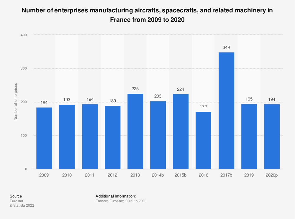 Statistic: Number of enterprises manufacturing aircrafts, spacecrafts and related machinery in France from 2008 to 2015 | Statista