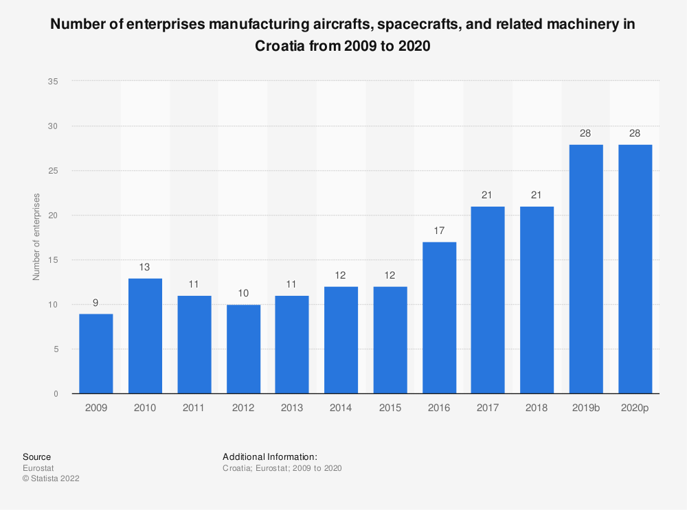 Statistic: Number of enterprises manufacturing aircrafts, spacecrafts and related machinery in Croatia from 2008 to 2015 | Statista