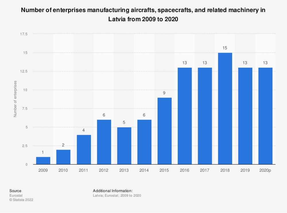 Statistic: Number of enterprises manufacturing aircrafts, spacecrafts and related machinery in Latvia from 2008 to 2015 | Statista