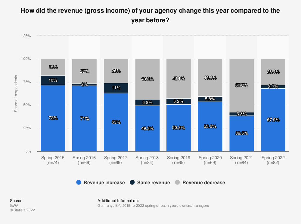 Statistic: How did the revenue (gross income) of your agency change this year compared to the year before? | Statista