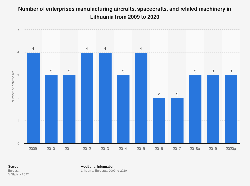 Statistic: Number of enterprises manufacturing aircrafts, spacecrafts and related machinery in Lithuania from 2008 to 2015 | Statista