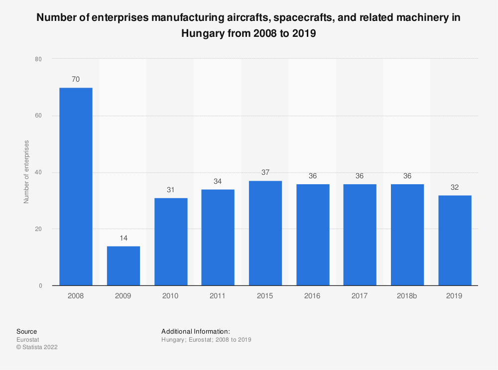 Statistic: Number of enterprises manufacturing aircrafts, spacecrafts and related machinery in Hungary from 2008 to 2015 | Statista