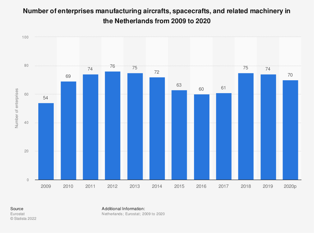 Statistic: Number of enterprises manufacturing aircrafts, spacecrafts and related machinery in the Netherlands from 2008 to 2015 | Statista