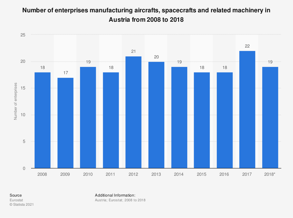 Statistic: Number of enterprises manufacturing aircrafts, spacecrafts and related machinery in Austria from 2008 to 2015 | Statista
