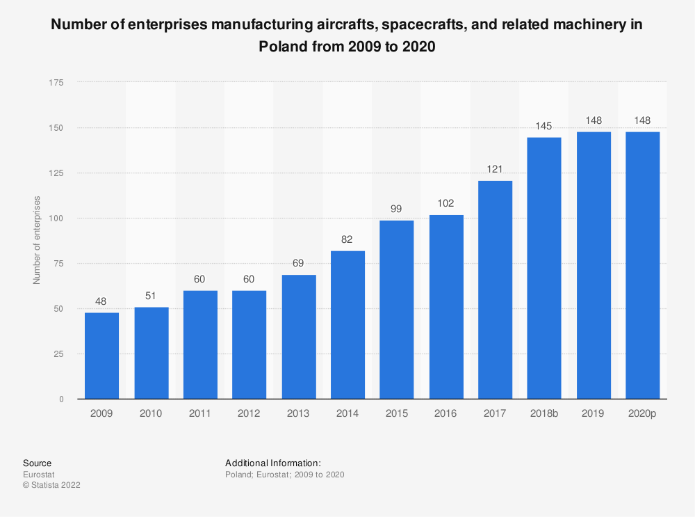 Statistic: Number of enterprises manufacturing aircrafts, spacecrafts and related machinery in Poland from 2008 to 2015 | Statista